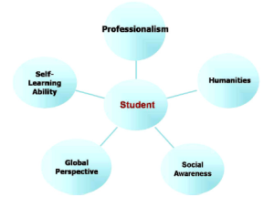 role of higher education in inculcating moral and spiritual values Download full-text pdf role of uniform bodies in inculcating leadership skills article august 2015 with.