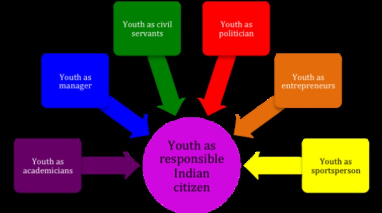 role of youth in population control
